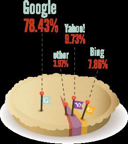 Search Engine Percentage Pie